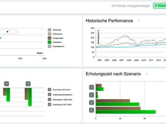 Gemeinsam mit dem Berater wird die Anlagestrategie festgelegt und visualisiert, wie sie sich in verschiedenen Marktsituationen entwickelt hat